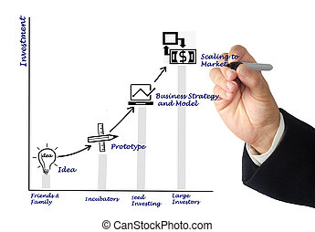 investition, zu, idee