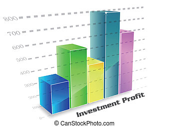 Investment profit column chart