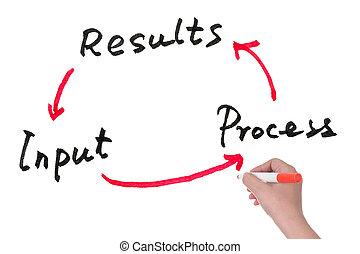 invoer, proces, en, resultaten