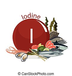Iodine in food. Composition from a round sign of iodine and...