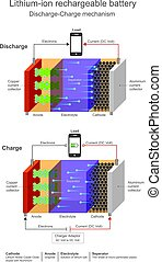 ion, lithium, battery., rechargeable