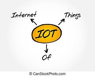 iot, 頭字語, 概念, もの, -, インターネット技術