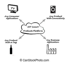 iot, elegante, productos, plataforma