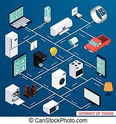 Iot isometric flowchart design banner - Iot internet of ...