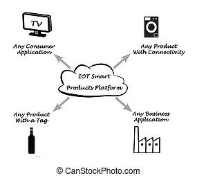 IOT Smart Products Platform