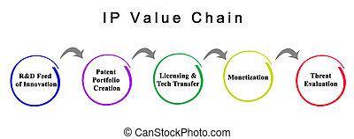 IP Value Chain