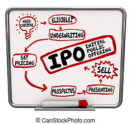 IPO Strategy Plan Initial Public Offering Steps How to Process