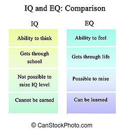 iq, そして, eq:, 比較