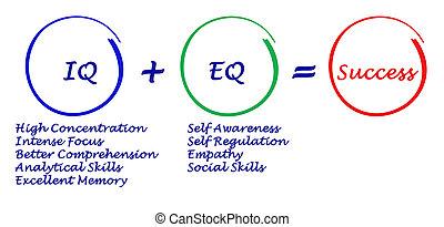 IQ + EQ= success