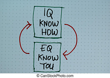 IQ Know How - EQ Know You write on a book isolated on Wooden...