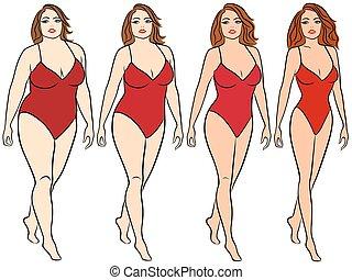 irány, női, súly, késik
