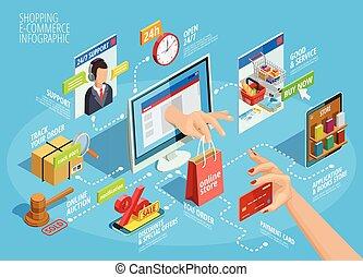 ir de compras en línea directa, isométrico, infographic, organigrama, cartel
