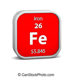 Iron material sign - Iron material on the periodic table....