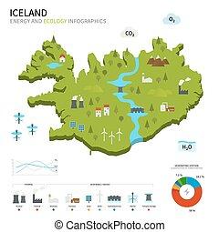 islandia, energía, ecología, industria