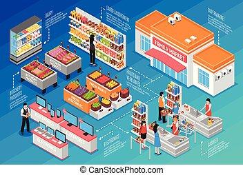 isométrico, concepto, supermercado