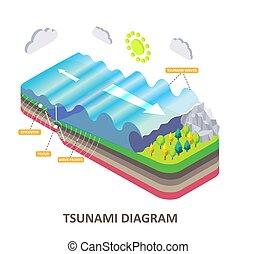 isométrico, onda, diagrama, tsunami, vector, mar, sísmico