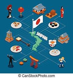 isométrique, composition, japon