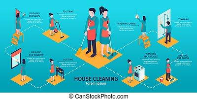 isométrique, infographics, emmagasiner nettoyage