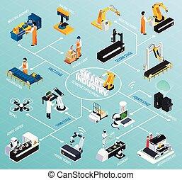 isométrique, technologies, production, organigramme