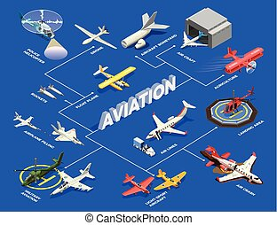 Isometric Airplanes Helicopters Flowchart