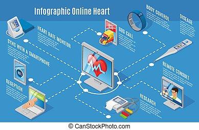 isometric, conceito, médico, infographic, digital, cuidado