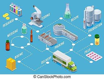 isometric, conceito, processo, médico, producao, materiais