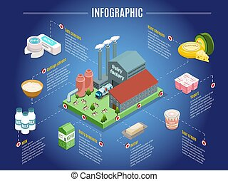 Isometric Dairy Factory Infographic Concept