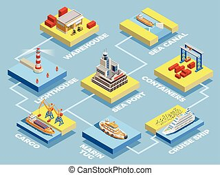 isometric, elementos, cobrança, seaport