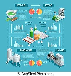 isometric, infographic, farmacêutico