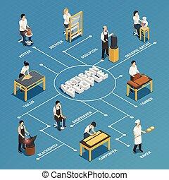 isometric, kézműves, emberek, folyamatábra