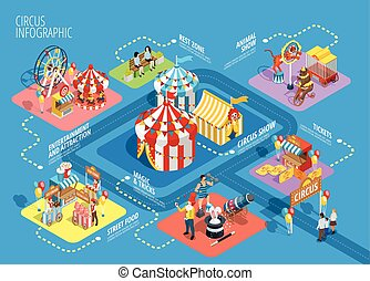 isometric, poster, reizen, circus, infographic, flowchart