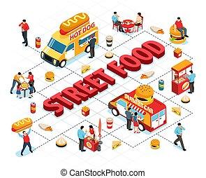 Isometric Street Food Flowchart