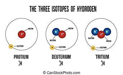 isotopes, hidrógeno, tres