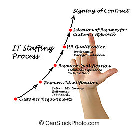 IT Staffing process