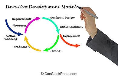 iterative, desenvolvimento, modelo
