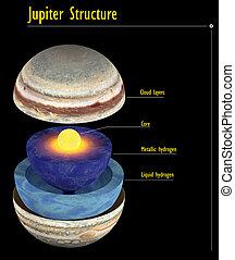 júpiter, estrutura