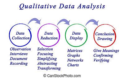 jakościowy, analiza, dane