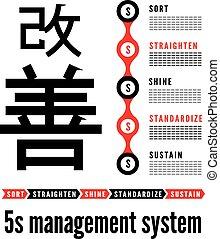 japon, méthodologie, gestion, kaizen, 5s