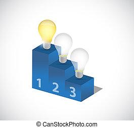 jarzący się, idea, lekka bulwa, wierzchem, przedimek określony przed rzeczownikami, lider, podium.