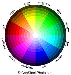 jeden, barva, kolo, nebo, barva, kruh, is, neurč. člen, abstraktní, illustrative, organizace, o, barva, hues, dokola, jeden, kruh, aby, ukazuje, vztah, mezi, základní barvy, vedlejší, barvy, komplementární barvy, atd.