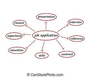 job application mind map