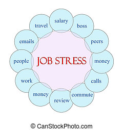 Job Stress concept circular diagram in pink and blue with great terms such as salary, boss, money, commute and more.