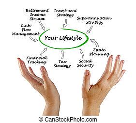 jouw, levensstijl
