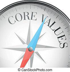 kärna, värderar, kompass