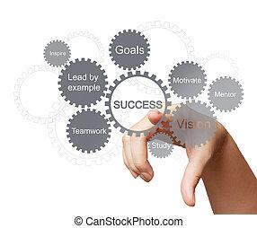 kéz, csalogat, ügy, siker, diagram, fogalom