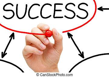 kéz, folyamatábra, siker, rajz