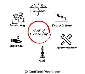 költség, közül, tulajdonjog