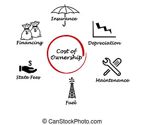 költség, tulajdonjog