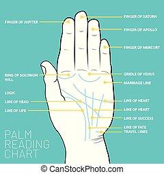 kaart, palmistry, lezende , lijnen, chart., palm, geweld, palm's
