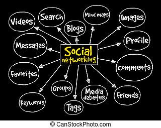 kaart, sociaal, verstand, networking
